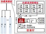 从VSM看东莞移动市场部集中化运营管理