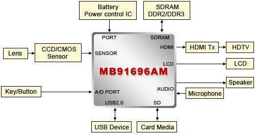 """ISP芯片是""""大脑""""第2张图"""