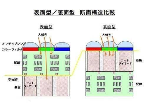 传感器最关键第3张图