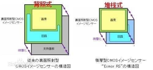 传感器最关键第4张图