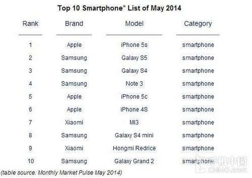 苹果/三星/小米全球销量前三名