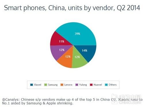 小米超过三星 成为中国市场最大手机厂商