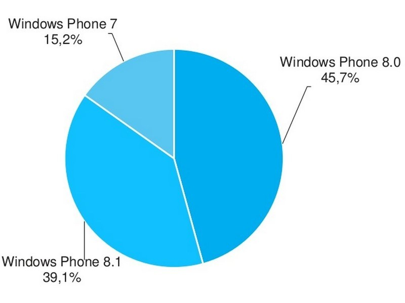 WP 8.1占Windows Phone市场份额近40%
