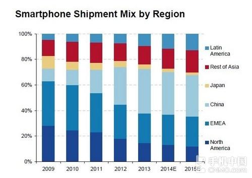 全球智能手机商场猜测:中国潜力无量第1张图