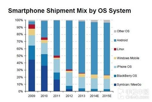 全球智能手机商场猜测:中国潜力无量第2张图