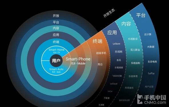 乐视超级手机Max评测:挑战苹果的旗舰第30张图