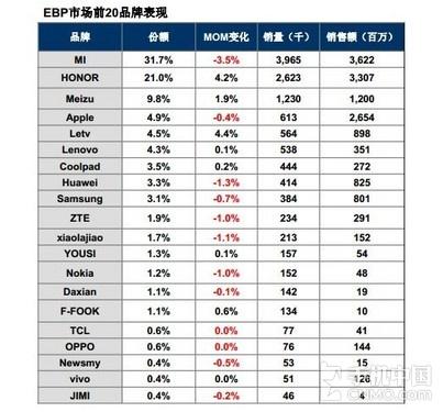 女性手机销量排行榜_女性手机排行榜
