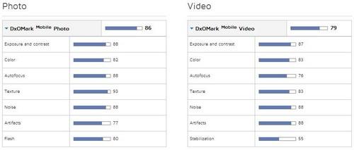 DxOMark测试:华为Nexus 6P摄像头出色第2张图