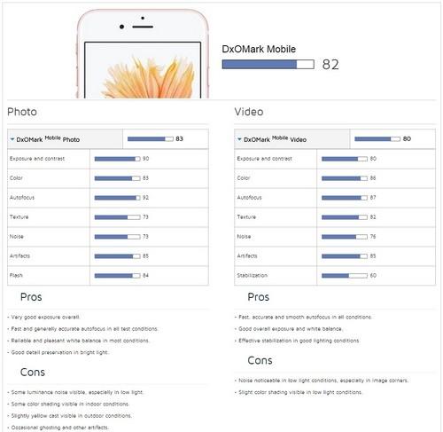 iPhone 6s拍照神话破灭 只是索尼Z3水平第1张图