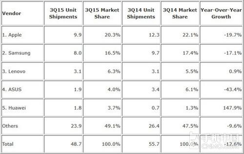 苹果三星最惨 Q3平板出货量暴降12.6%