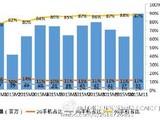 电信研究院:11月国内手机运行分析报告