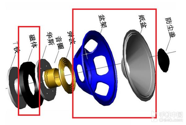 喇叭构造结构   从上图很好地看到整个音箱喇叭的构造结构,电信号主要就是通过直接或者间接驱动磁体、盆架、纸盘三个部分,最终让电信号转化为声音,还原到人耳,这部分内容由于和Hi-Fi芯片关系不大,所以请各位读者有选择性地看看就好。当放大后的交流电通过喇叭上一圈一圈的线圈,根据安培定则的原理,通电线圈附近就会产生磁场,同时,根据安培力的定义:通电导体处于磁场中的时候会受到安培力的作用。安培力的方向我们可以通过左手定则进行判断。在喇叭这个例子中,安培力方向会不断变化,主要是因为通电线圈所产生