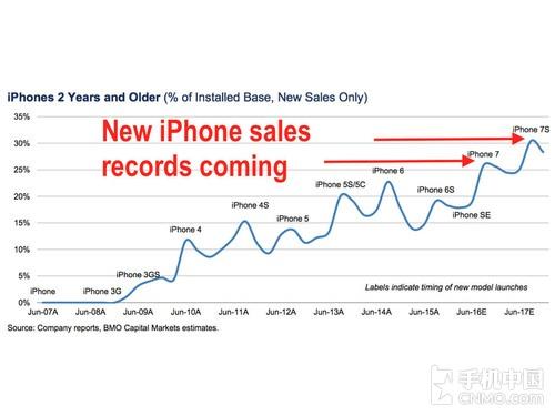 苹果神话依旧 iPhone 7销量或创新纪录第1张图
