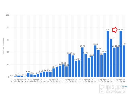 苹果神话依旧 iPhone 7销量或创新纪录第2张图
