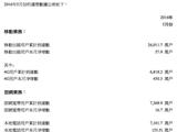 联通5月运营数据:4G用户达6818.2万户