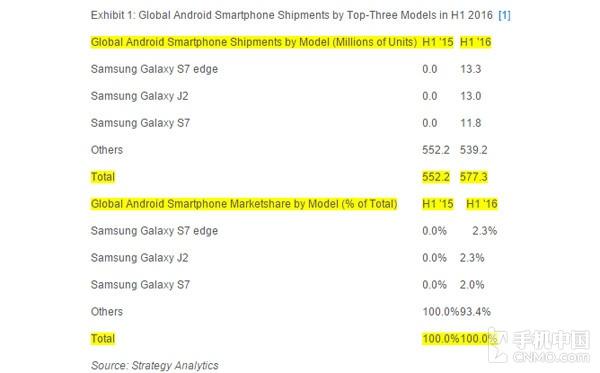 S7 edge上半年出货1330万部 安卓最强第1张图