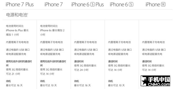谁抄谁还不一定呢!这就是新一代iPhone第15张图