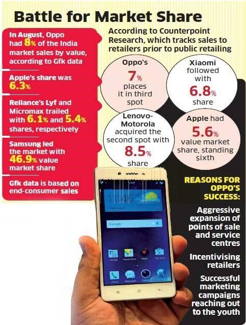 OPPO成印度第二大品牌 销售额超苹果第2张图