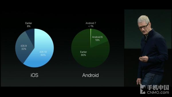 大仇得报 iOS 10升级率完爆Android 7.0