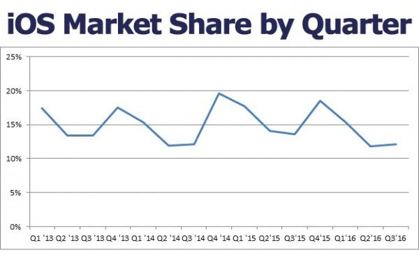 iOS市场份额创新低 还是敌不过Android