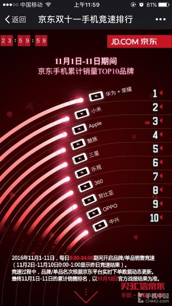 京东双11期间手机销量竞速排名