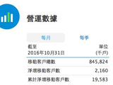 中国移动10月运营数据:4G客户数4.97亿