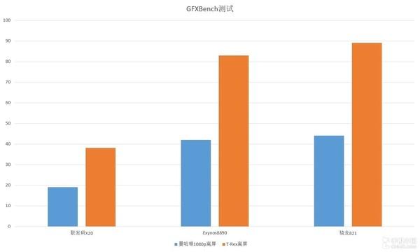 GFXBench测试成绩