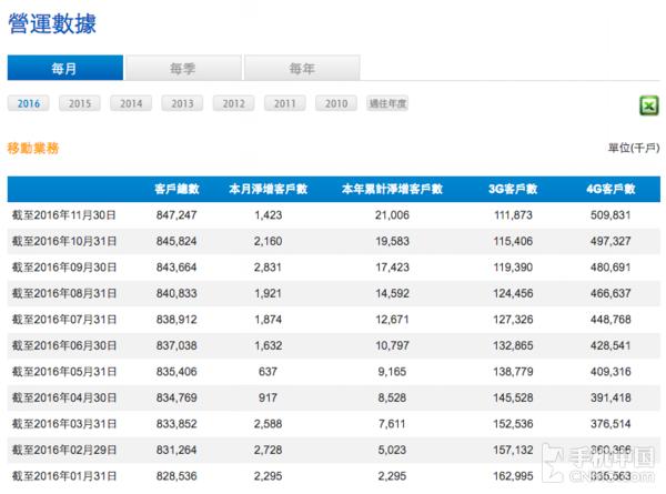 中国移动11月运营数据出炉
