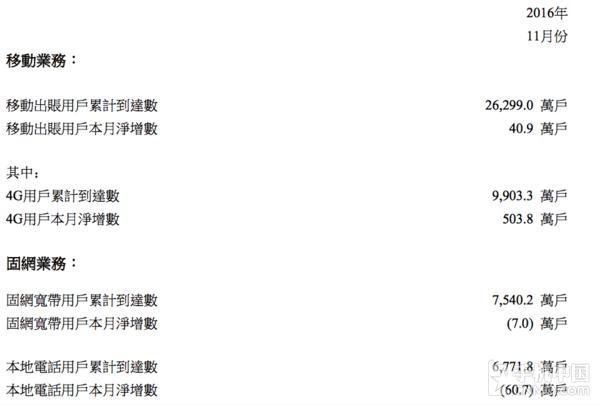 中国联通11月运营数据出炉