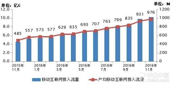 2015-2016年11月当月移动互联网接入流量和户均流量比较