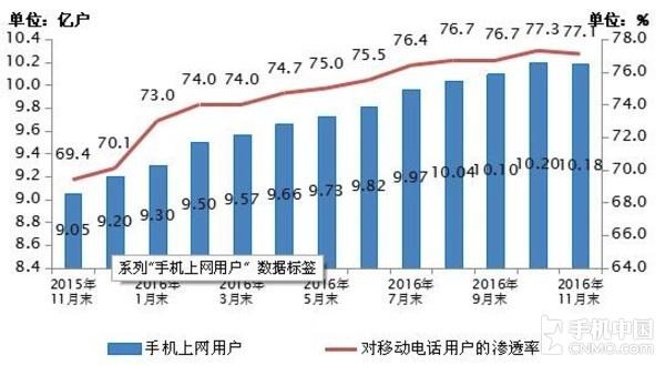 2015-2016年11月手机上网用户和对移动电话用户渗透率情况