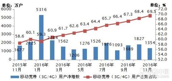 2015-2016年11月移动宽带用户当月净增数和总数占比情况