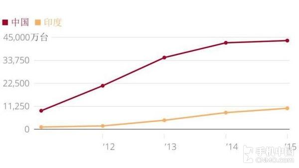 2011-2015年,中国、印度智能手机销量(数据来源:IDC)
