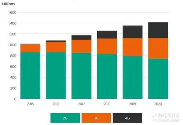2015-2020年,印度手机网络用户增长预估(数据来源:GSMA 移动智库)