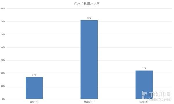 印度手机用户比例(数据来源:PEW)
