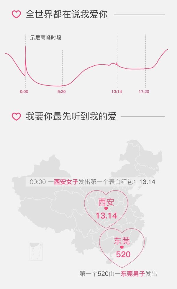 微信发情人节红包大数据 5.2元最受欢迎