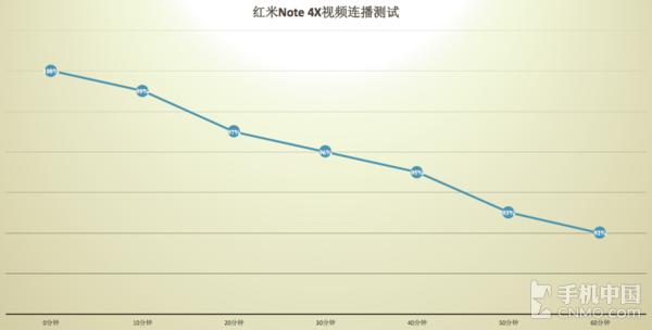 红米Note 4X续航测试 确实耐用但有遗憾