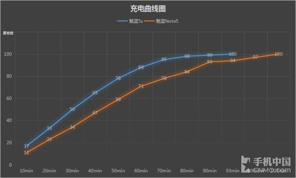 充电曲线对比图