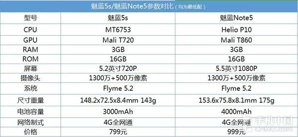 魅蓝5s和魅蓝Note5参数对比