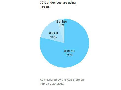 iOS 10安装率达79% iOS 9占比仍有16%