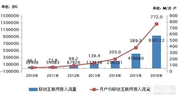2016年月户均移动流量为772M