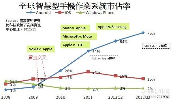 HTC英雄迟暮 曾经行业霸主现风光难在