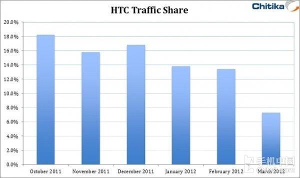HTC市场份额下降60%