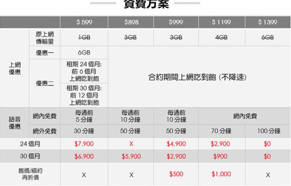 32GB金色iPhone 6台湾开卖