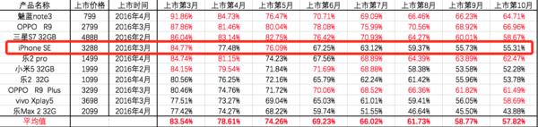 iPhone SE保值率并不代表苹果iPhone的真实水平<br/>数据来源:转转&amp;手机中国共同发布
