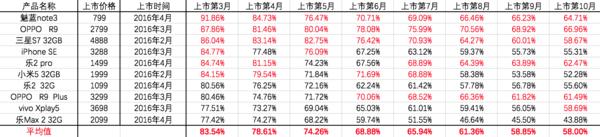 标红加粗:固定时期保值率平均值,标红:保值率高于平均值<br/>数据来源:转转&amp;手机中国共同发布