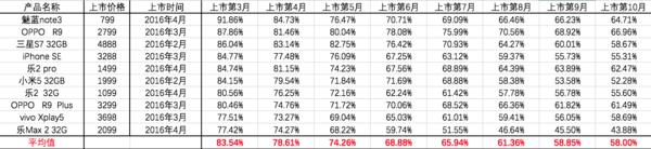 2016年上半年品牌机型保值率TOP 10(按上市第三个月后的保值率排名)<br/>数据来源:转转&amp;手机中国共同发布