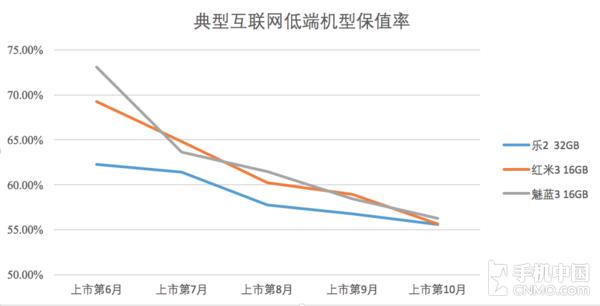 低端产品起始价格越低,降价空间越有限(数据来源:转转&手机中国共同发布)