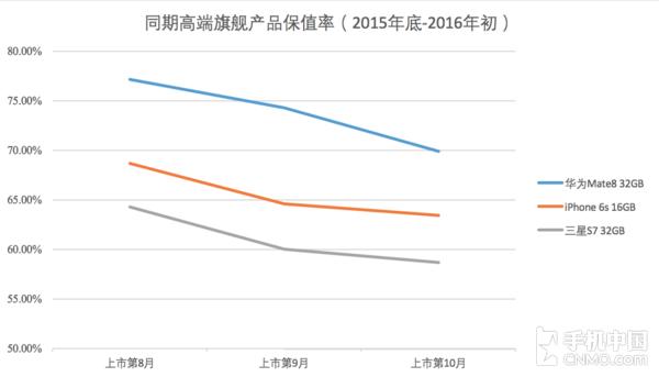国产高端机型保值率更可观(数据来源:转转&手机中国共同发布)