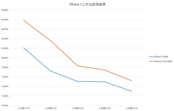 iPhone 7上市以来保值率(数据来源:转转&手机中国共同发布)
